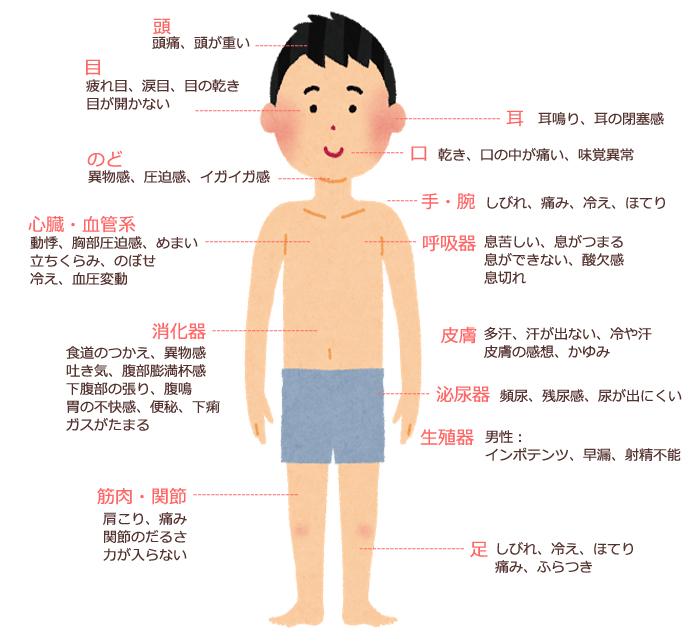 各器官における主な症状